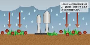降雨時の観測値変動